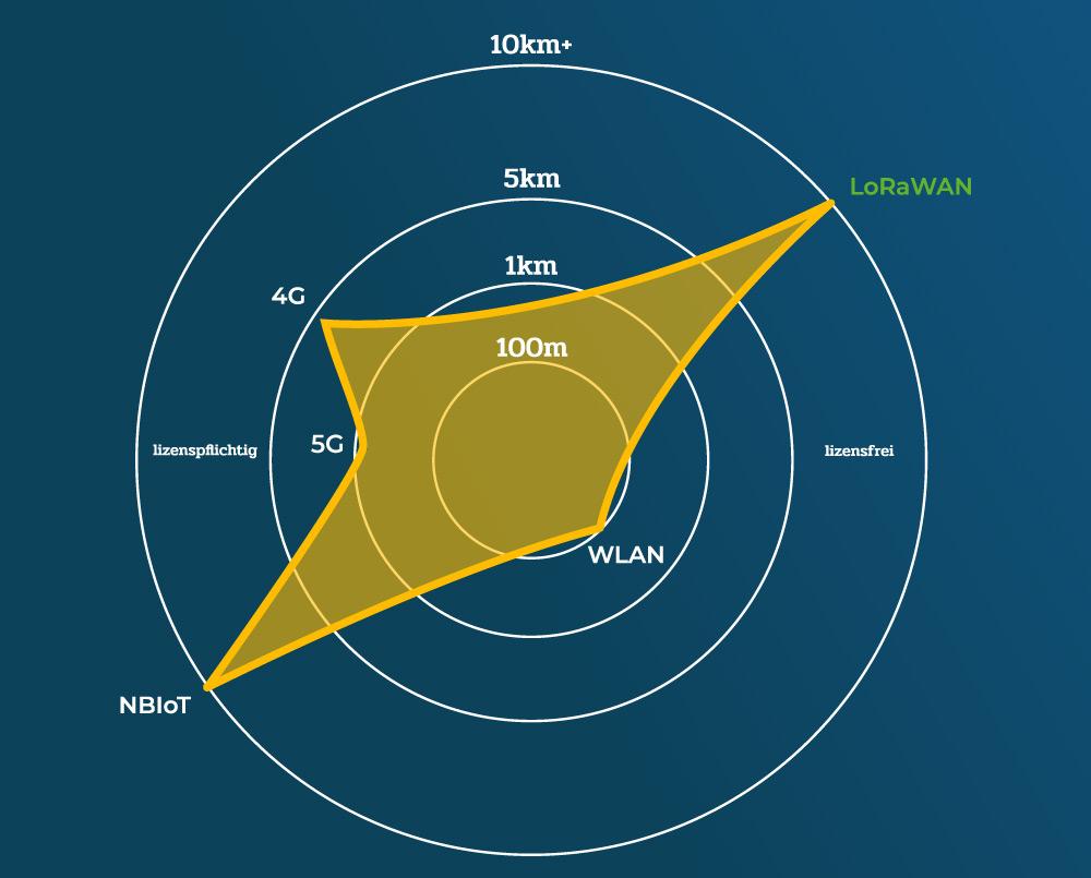 Vergleich der Funktechnologien 5G, 4G, WLAN, NBIoT und LoRaWAN das lizensfrei ist und eine Reichweite von über 10km haben kann.