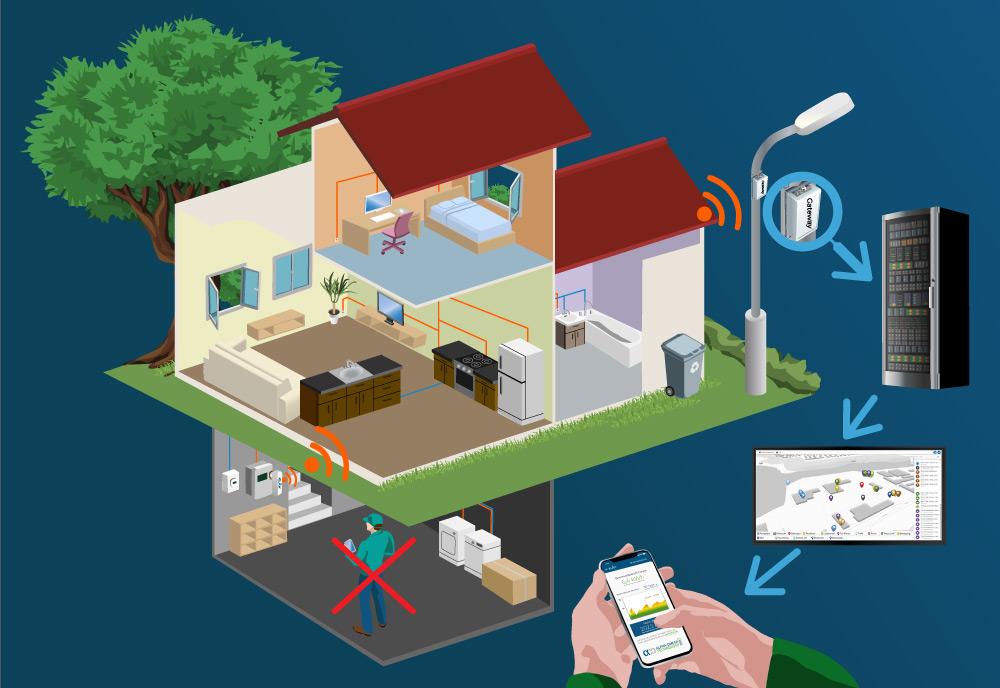 Darstellung eines LoRaWAN-Netzwerk - vom Sensor bis zur App-Anwendung